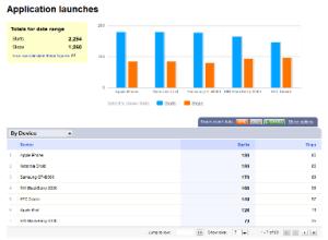 Bango App Analytics