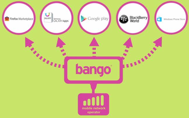 Bango-Platform