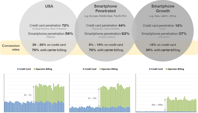 Fig 2: Mobile markets and conversion rates